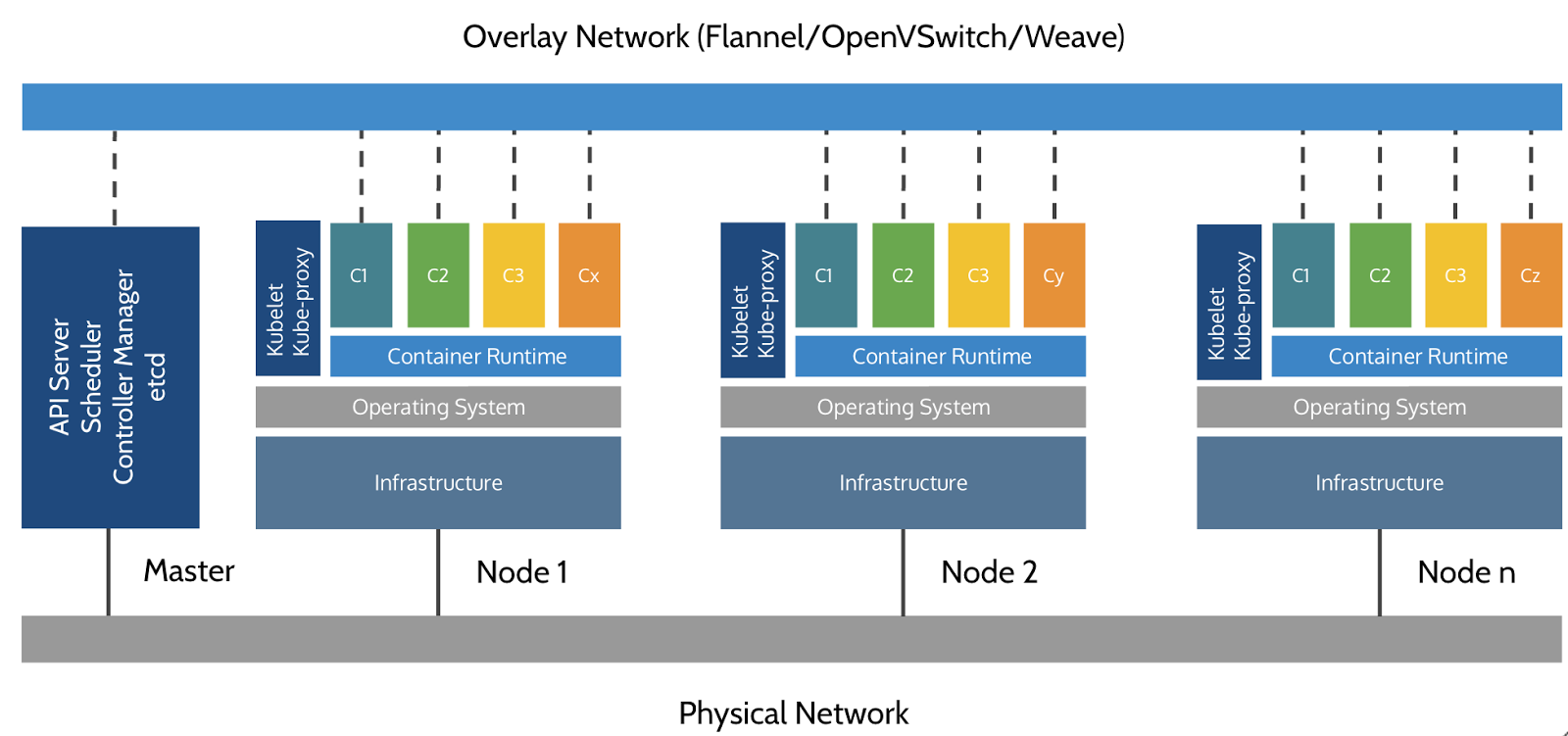 Overlay network kubernetes